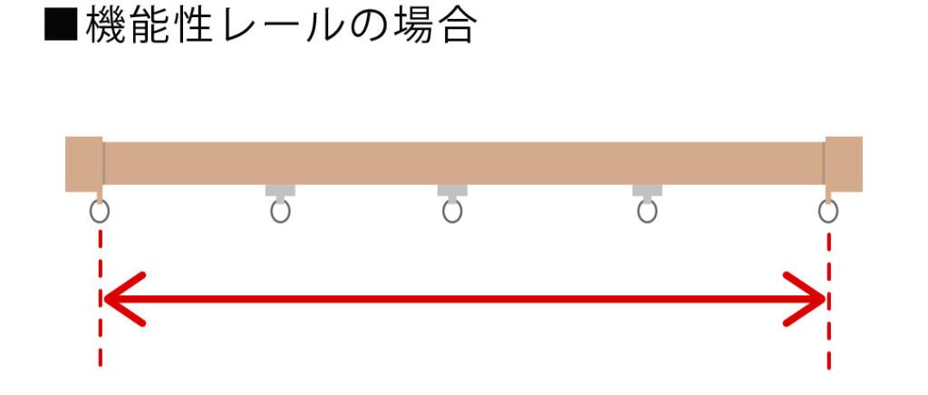 機能性レールは両端の固定ランナー間の長さを測ります