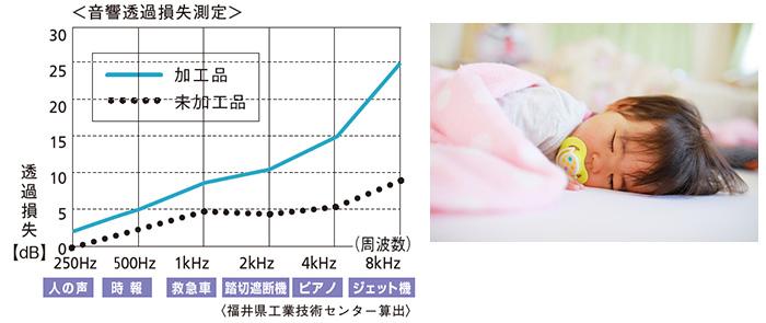 効果2のグラフ