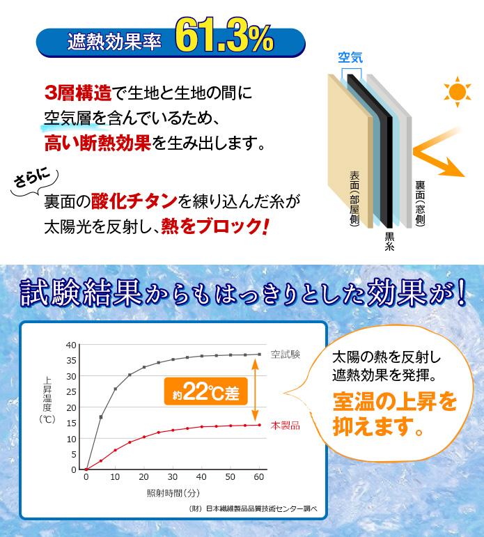遮熱効果率61.3%!3層構造が高い断熱効果を生み出します。