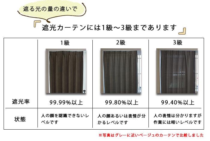 遮光カーテンには1級〜3級まであります